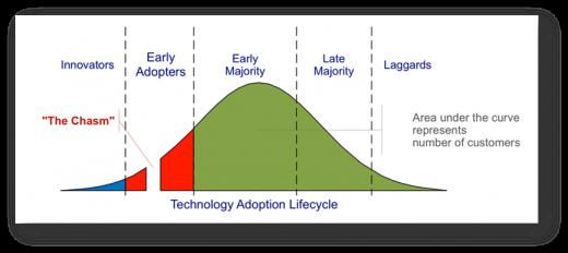 technolgy adoption lifecyle for modern marketing